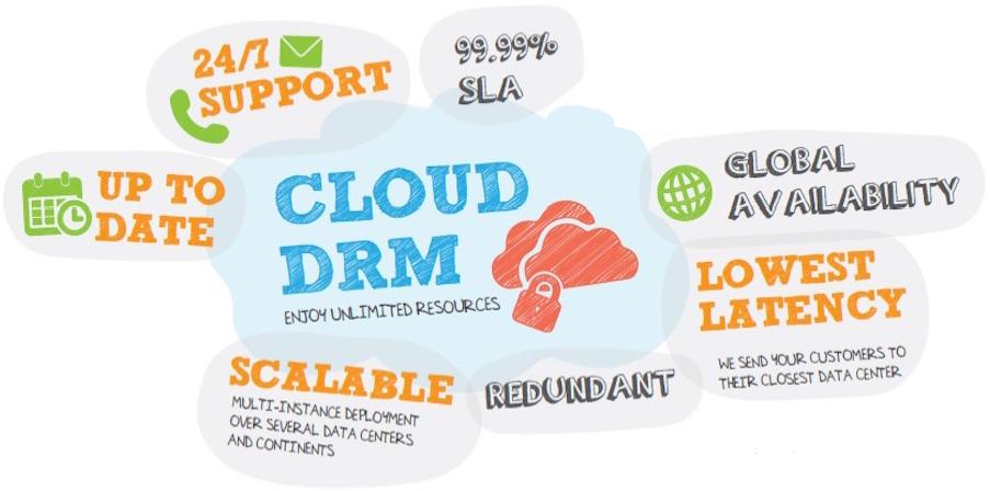 drm_cloud