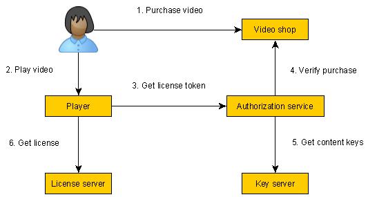 Axinom DRM – Quick Start Guide | Axinom DRM