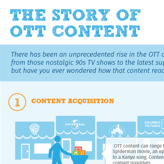 The Story of OTT Content