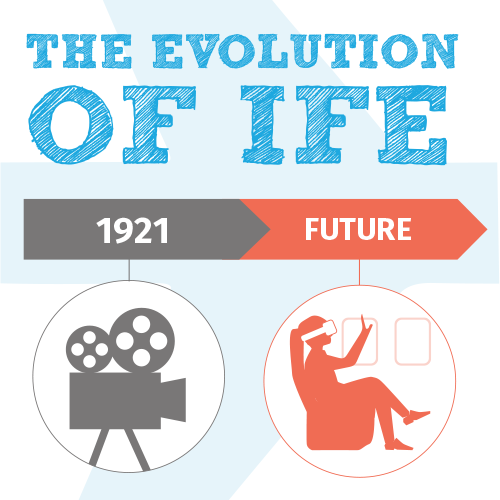 The Evolution of IFE